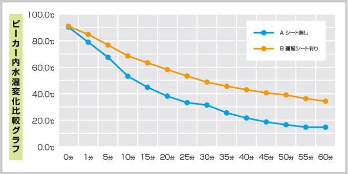 ビーカー内水温変化比較グラフ